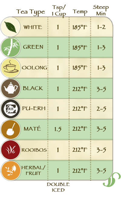 Guide Chart for Steeping Organic Tea