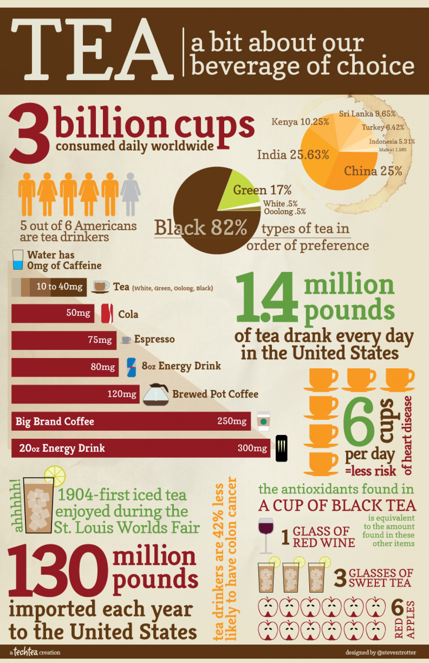 Tea infographic, health benefits and consumption